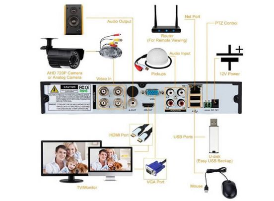 CCTV Video Bewakingssysteem Met 4 Camera's en DVR